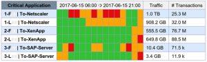 health check Citrix/SAP