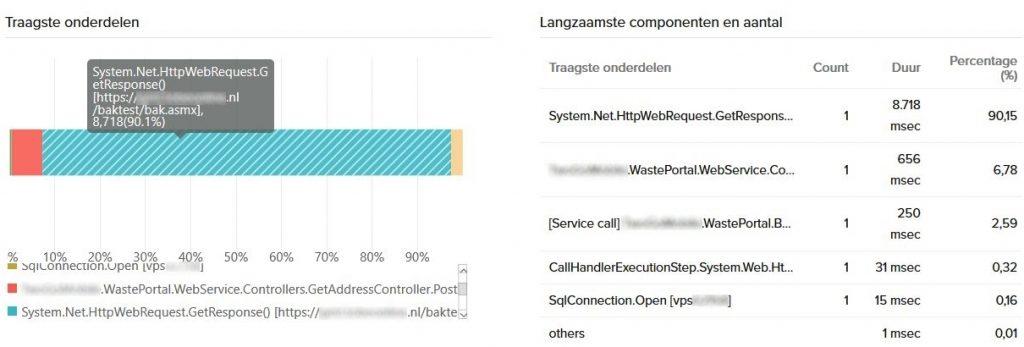 Application monitoring - API breakdown