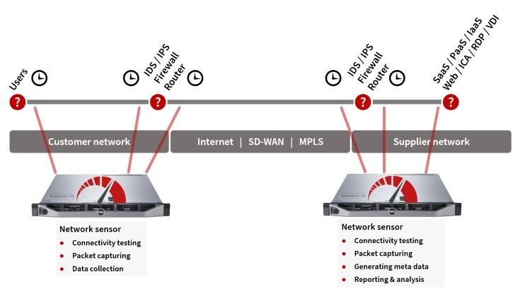 connecting ITV sensors